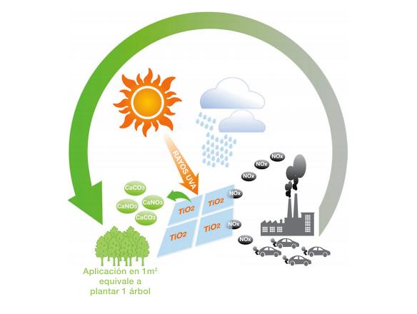 fotocatalisis-PURETI-purifica-el-aire