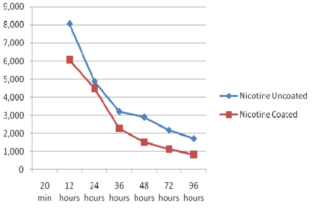 Reducción-nicotina