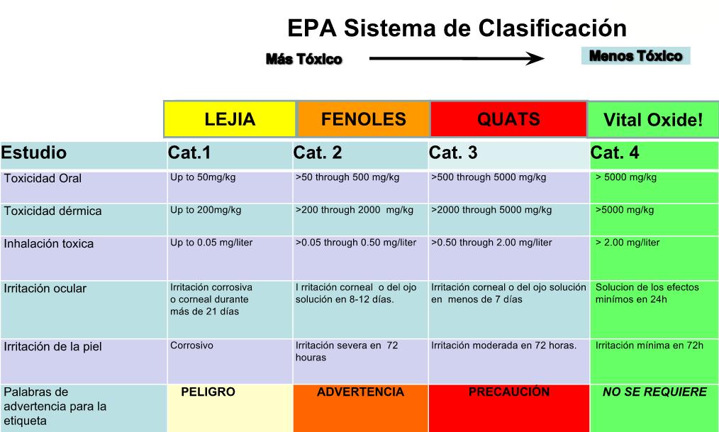 Sistema-de-clasificacion-EPA-VitalOxide-elimina-bacterias