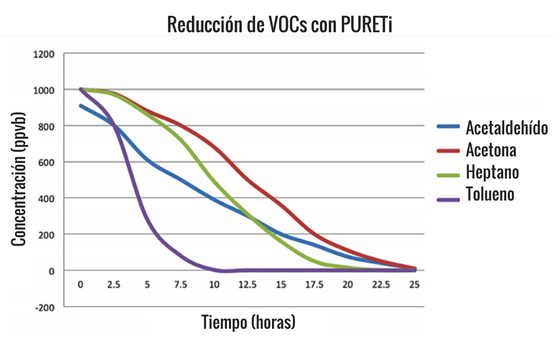 Pureti-reduce-los-componentes-organicos-volatiles